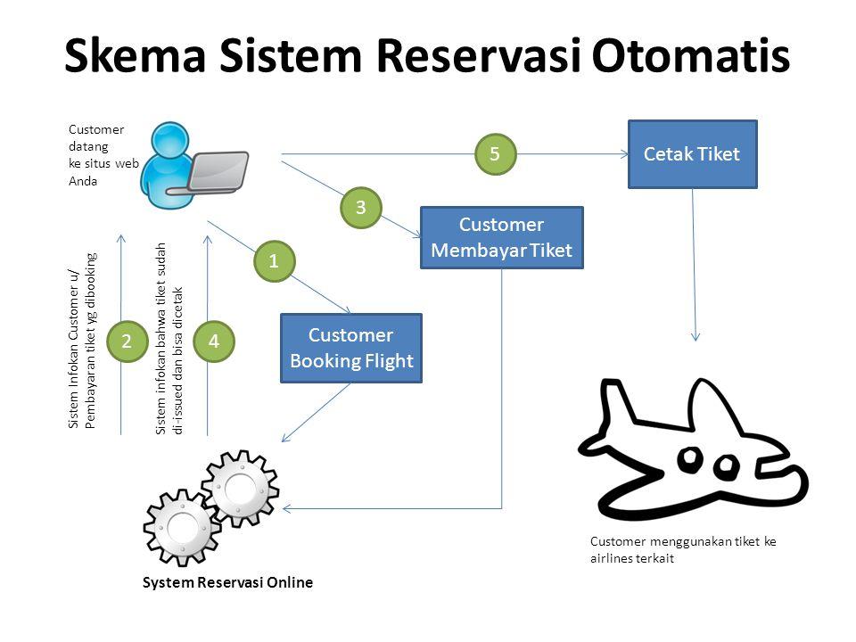 Skema Sistem Reservasi Otomatis