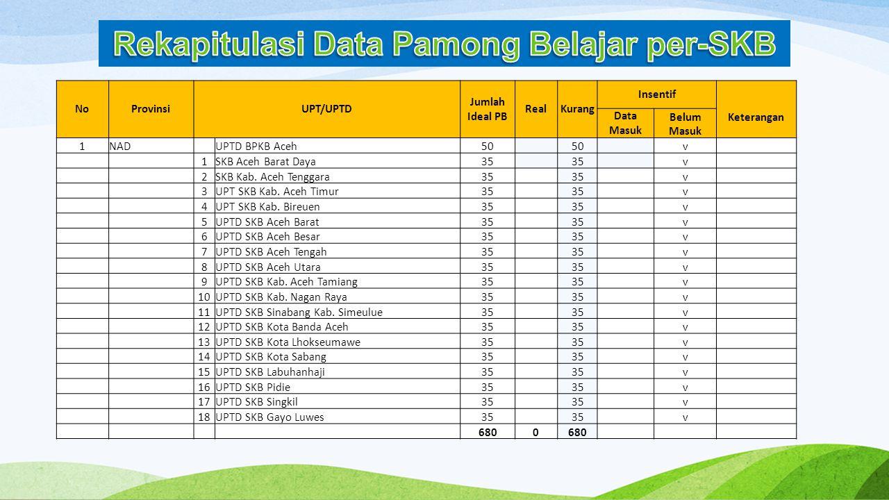 Rekapitulasi Data Pamong Belajar per-SKB