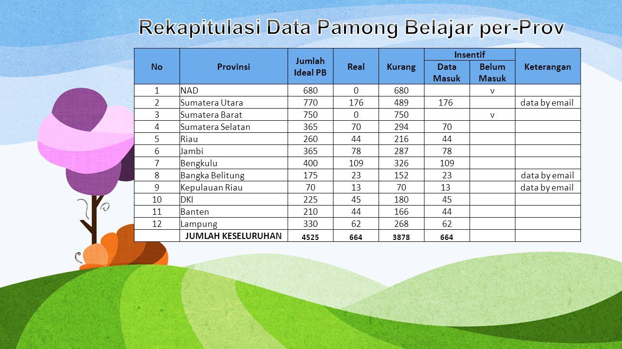 Rekapitulasi Data Pamong Belajar per-Prov