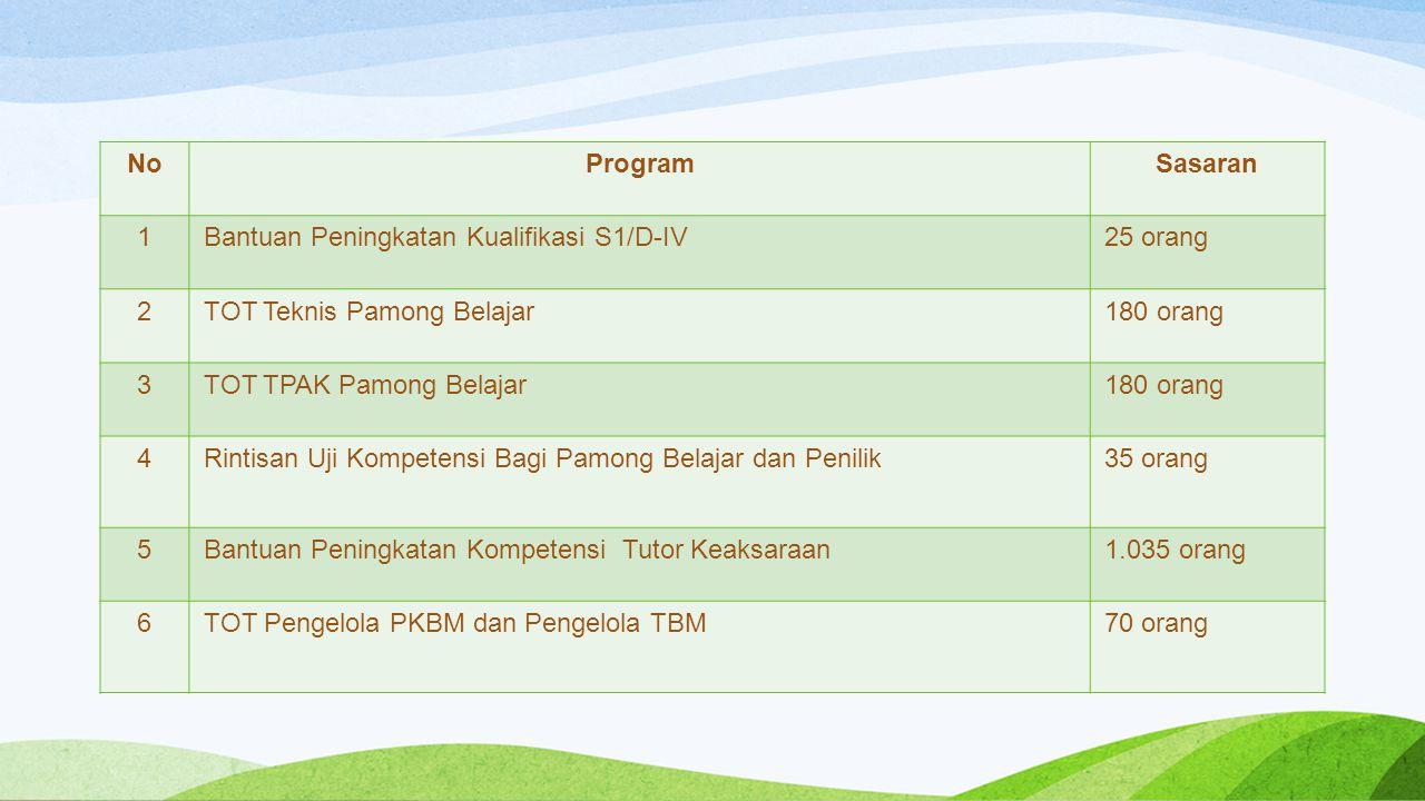 No Program. Sasaran. 1. Bantuan Peningkatan Kualifikasi S1/D-IV. 25 orang. 2. TOT Teknis Pamong Belajar.