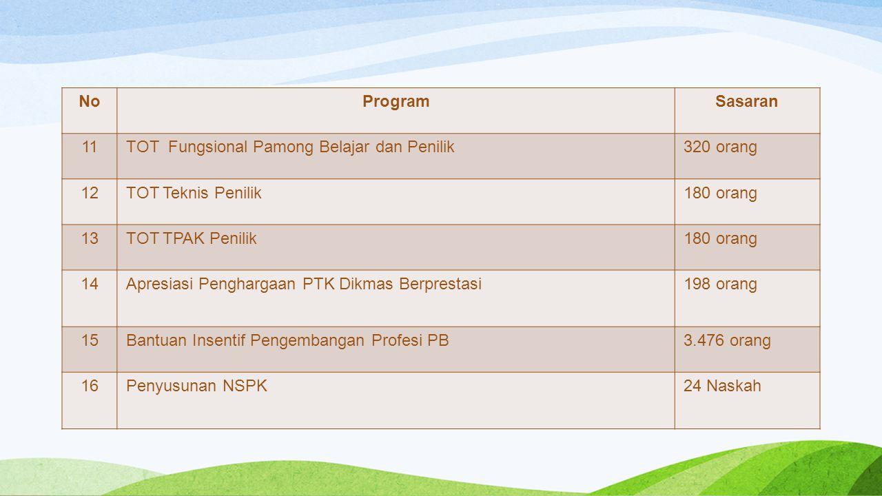 No Program. Sasaran. 11. TOT Fungsional Pamong Belajar dan Penilik. 320 orang. 12. TOT Teknis Penilik.