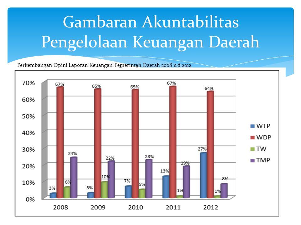 Gambaran Akuntabilitas Pengelolaan Keuangan Daerah