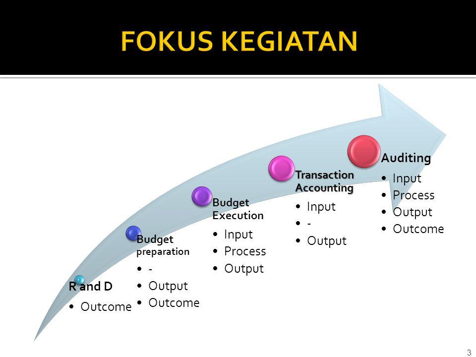 FOKUS KEGIATAN R and D Outcome - Output Input Process Auditing