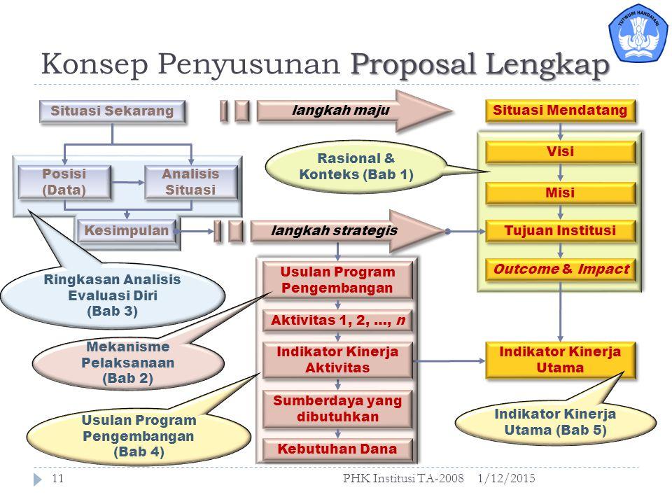 Konsep Penyusunan Proposal Lengkap