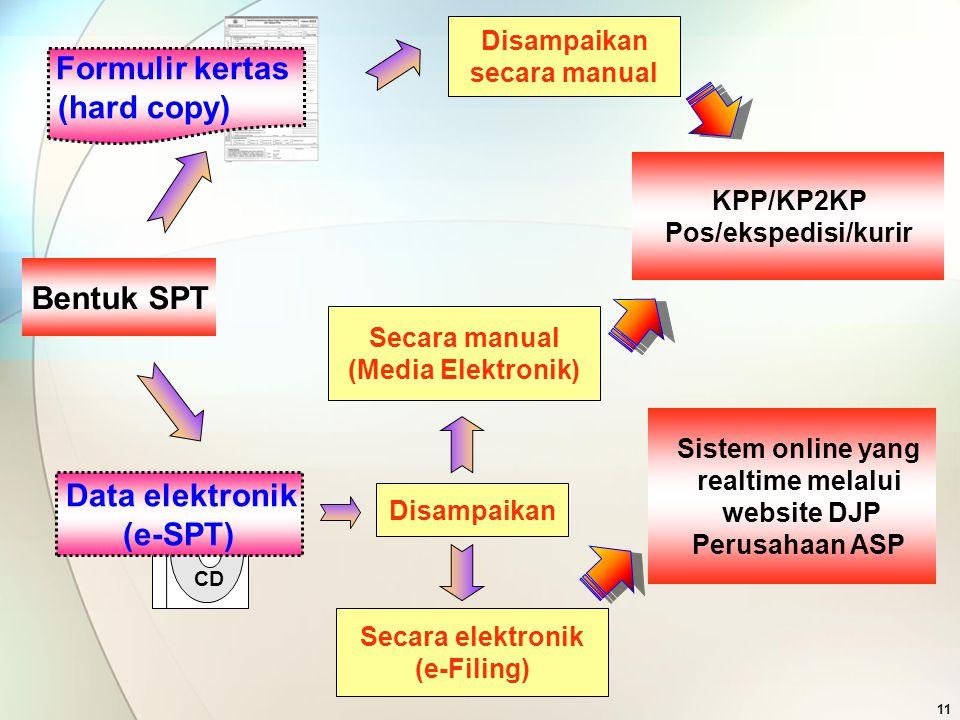 Disampaikan secara manual Secara elektronik (e-Filing)