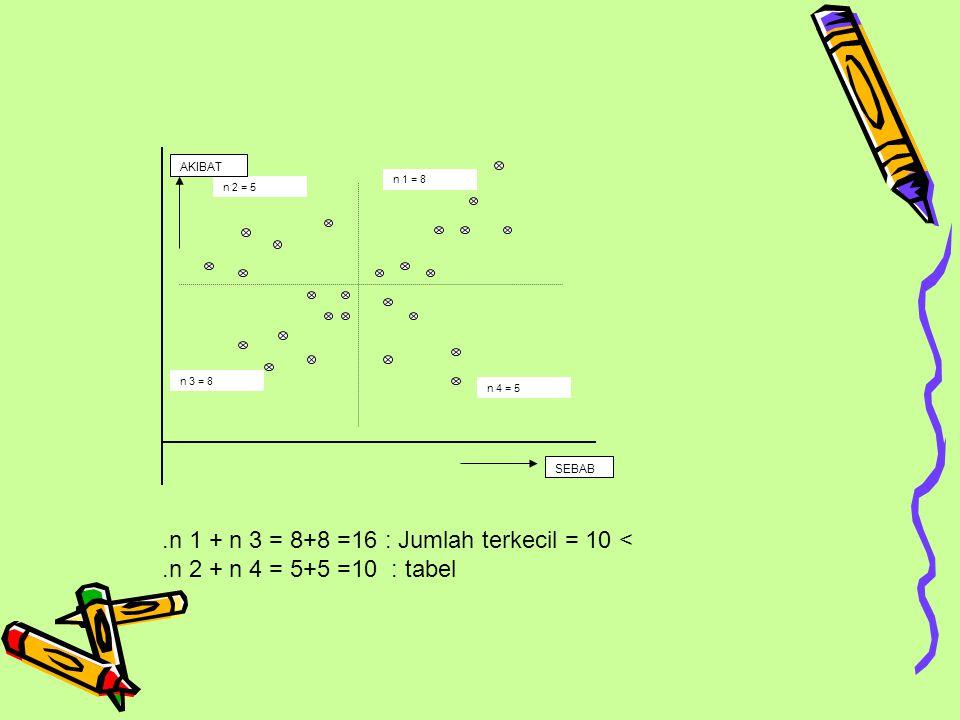 .n 1 + n 3 = 8+8 =16 : Jumlah terkecil = 10 <