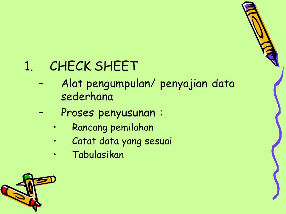 CHECK SHEET Alat pengumpulan/ penyajian data sederhana