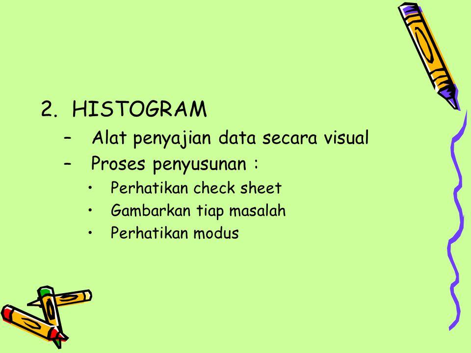 HISTOGRAM Alat penyajian data secara visual Proses penyusunan :