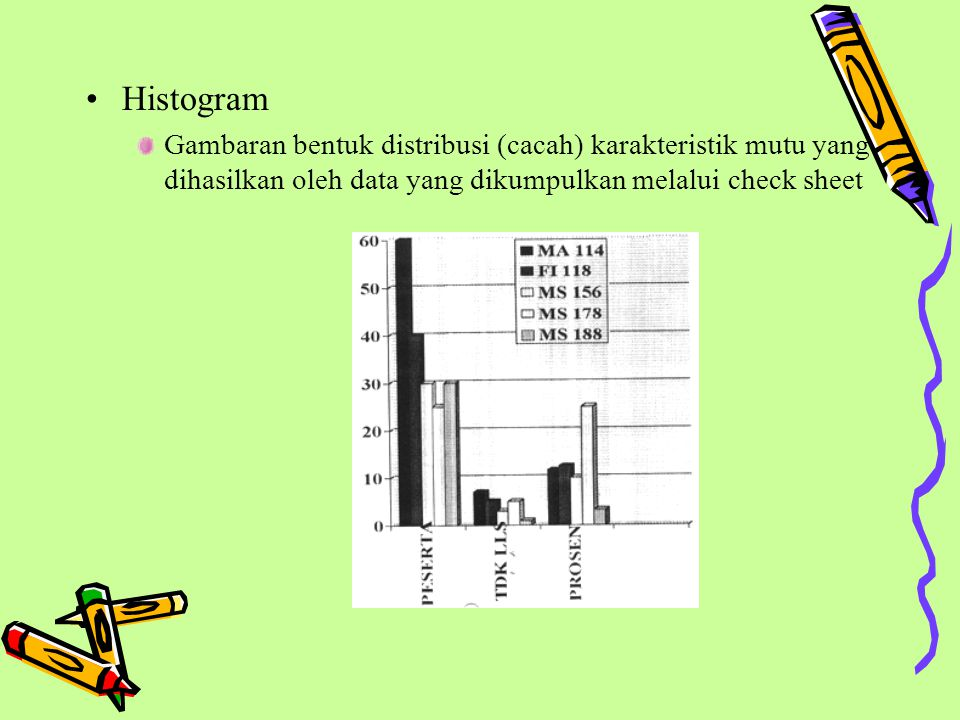 Histogram Gambaran bentuk distribusi (cacah) karakteristik mutu yang dihasilkan oleh data yang dikumpulkan melalui check sheet.