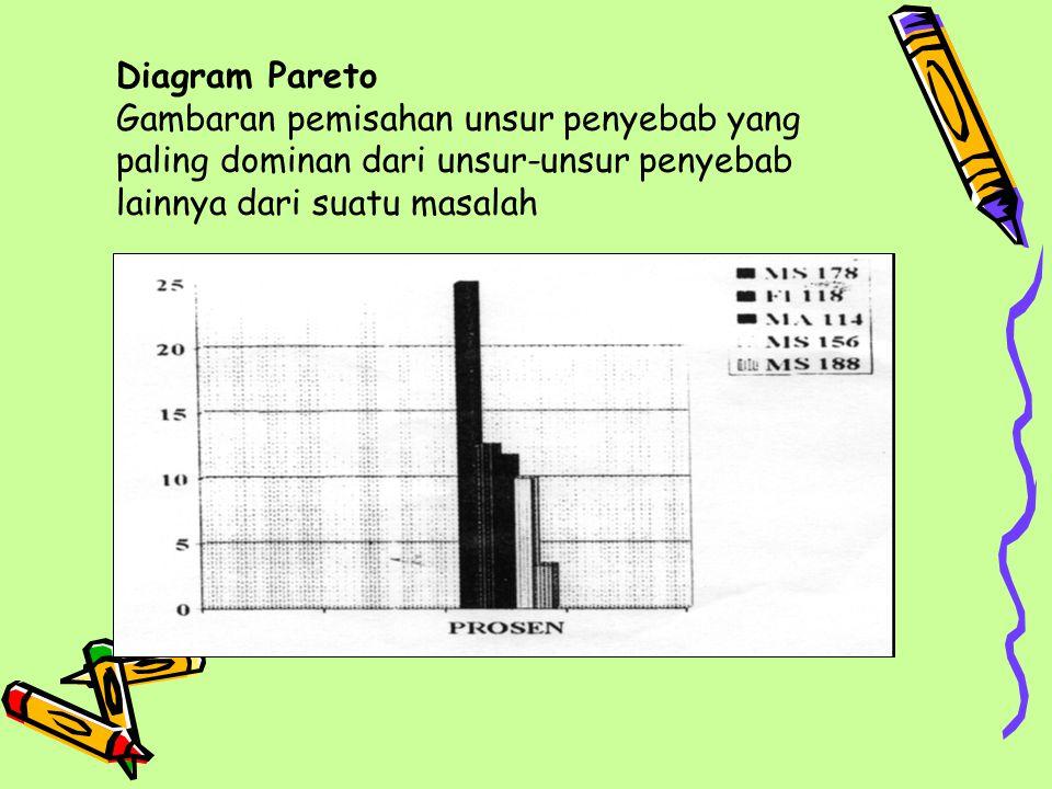 Diagram Pareto Gambaran pemisahan unsur penyebab yang paling dominan dari unsur-unsur penyebab lainnya dari suatu masalah