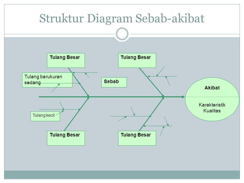 Struktur Diagram Sebab-akibat