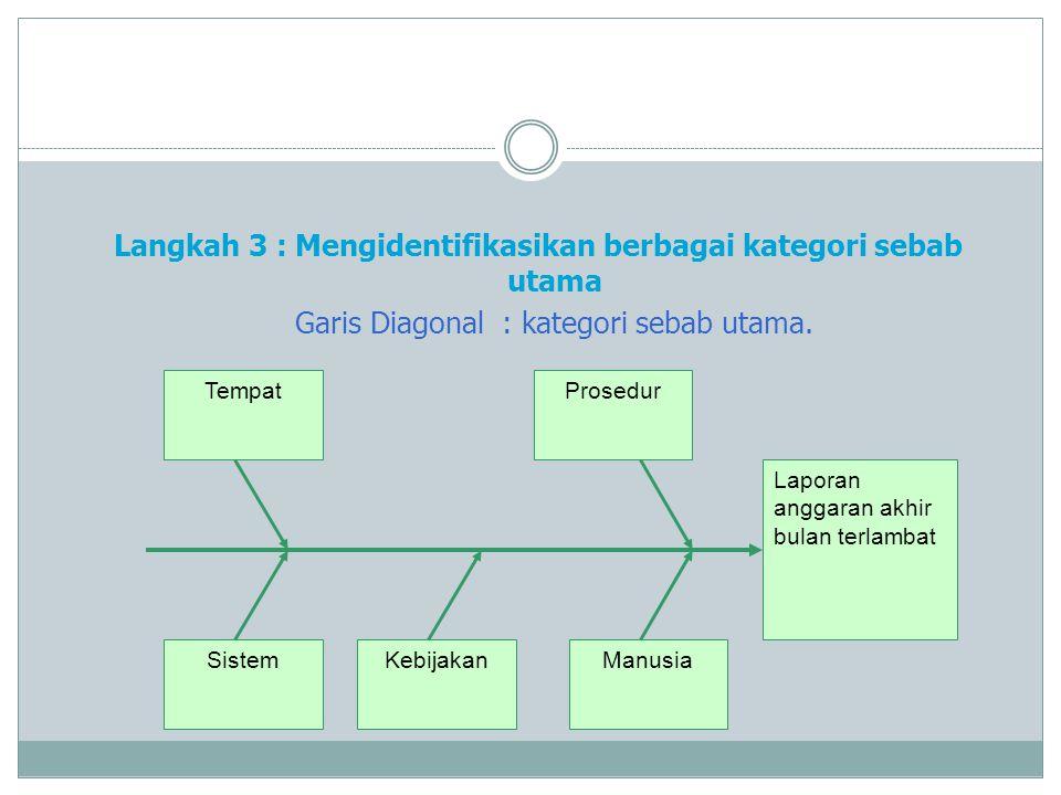 Langkah 3 : Mengidentifikasikan berbagai kategori sebab utama Garis Diagonal : kategori sebab utama.