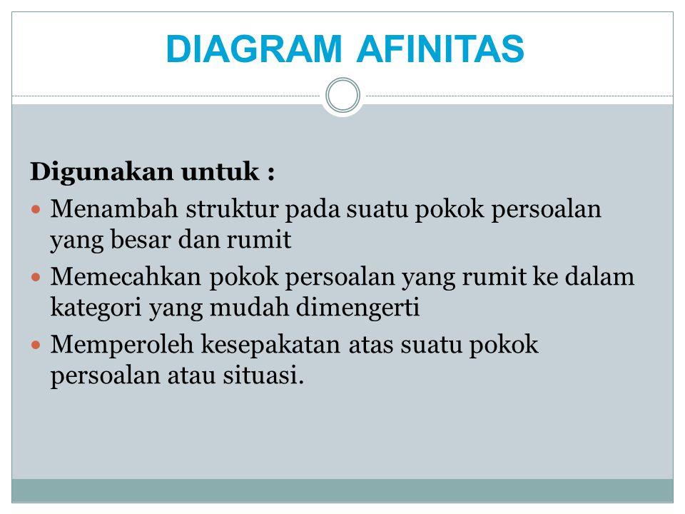 DIAGRAM AFINITAS Digunakan untuk :