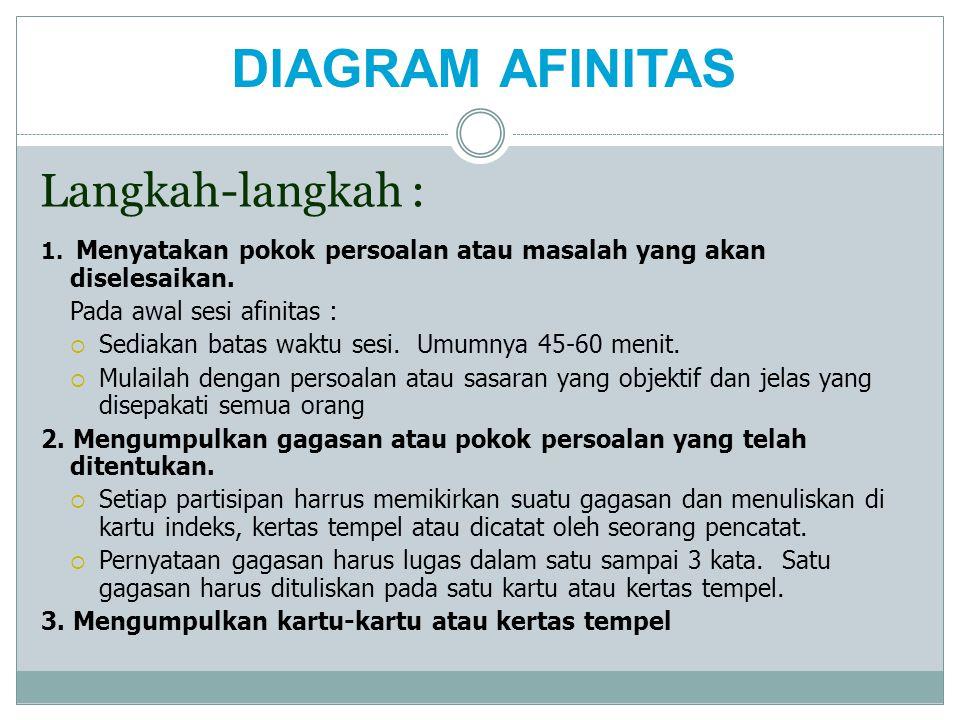 DIAGRAM AFINITAS Langkah-langkah : Pada awal sesi afinitas :
