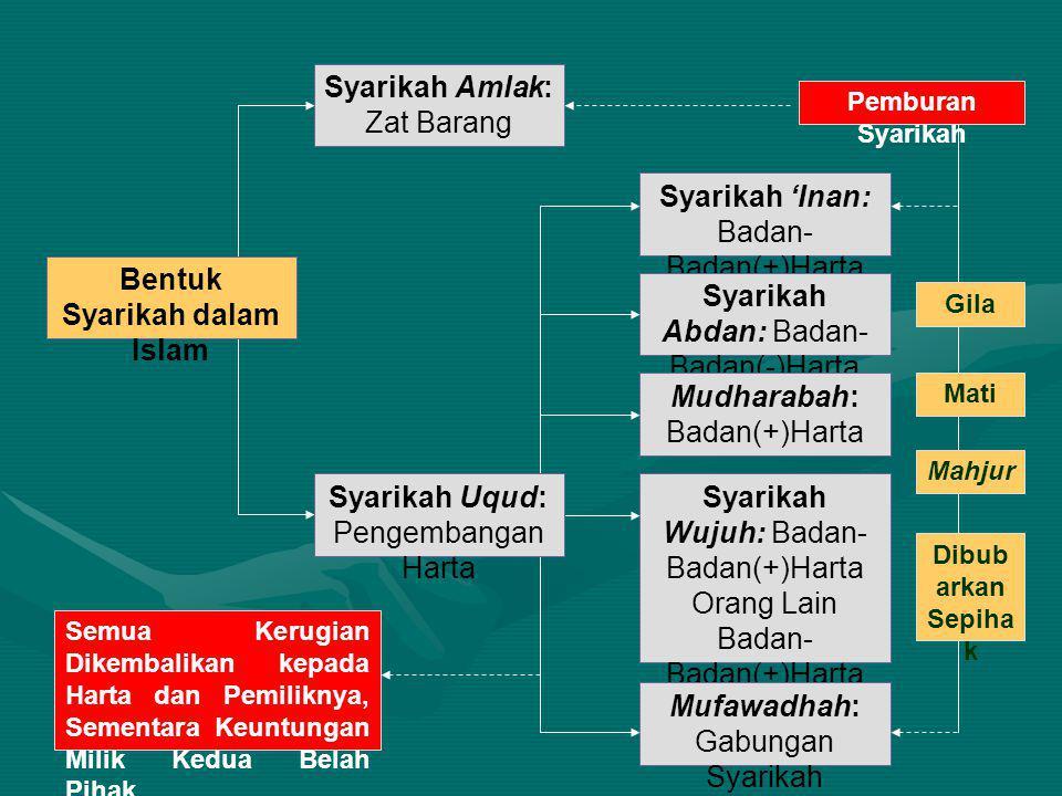Bentuk Syarikah dalam Islam