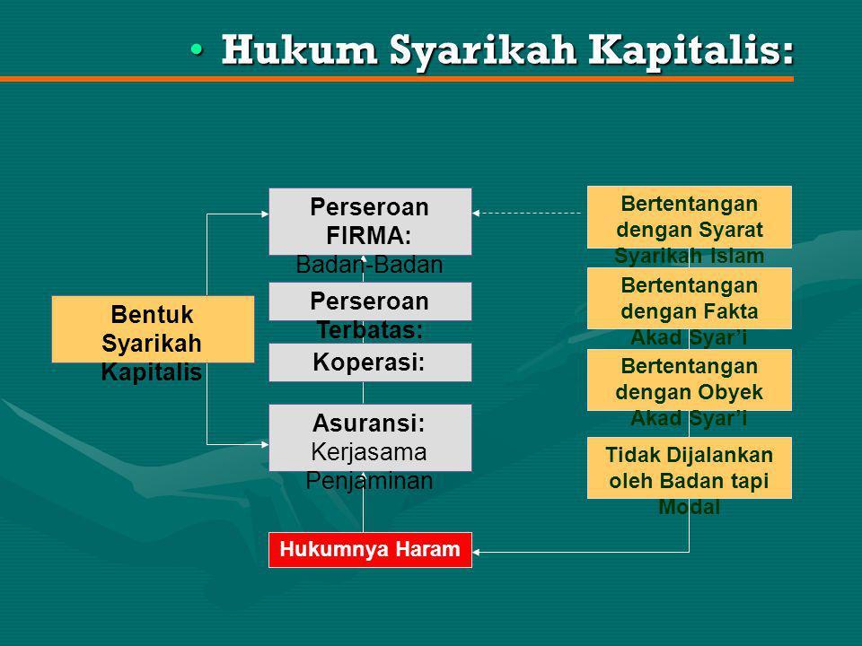 Hukum Syarikah Kapitalis: