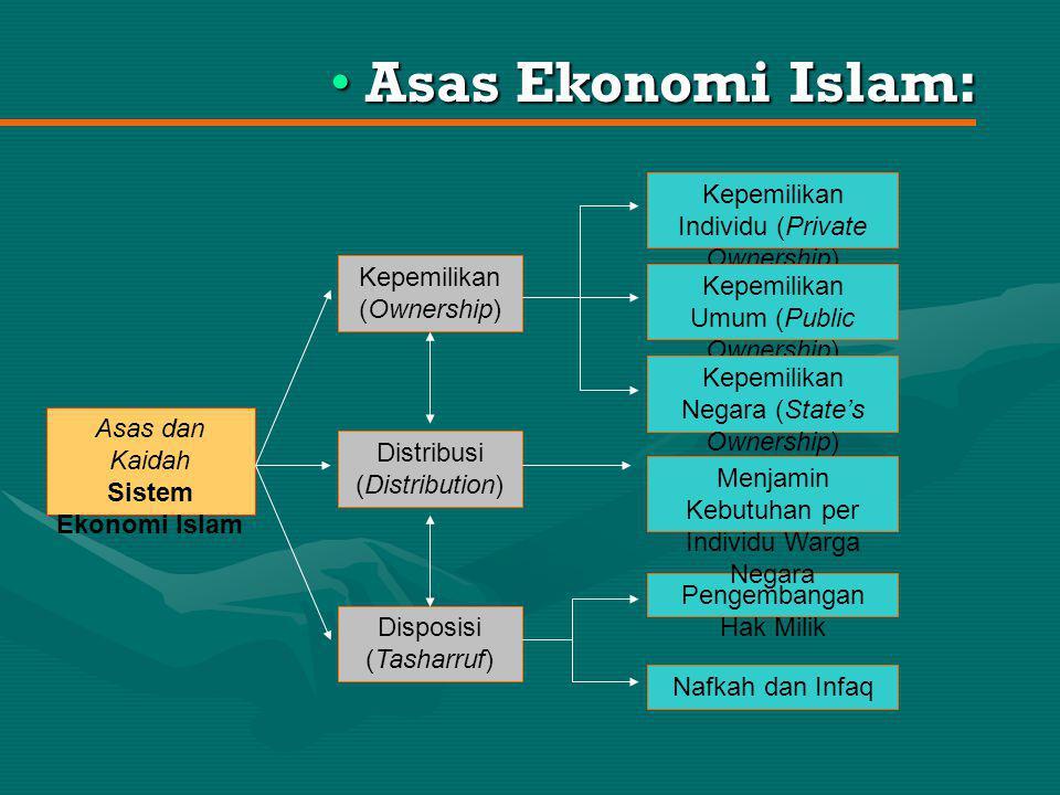Asas Ekonomi Islam: Kepemilikan Individu (Private Ownership)