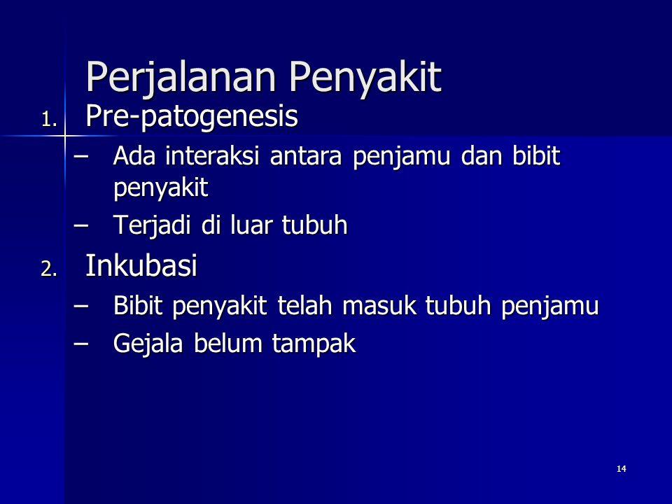 Perjalanan Penyakit Pre-patogenesis Inkubasi
