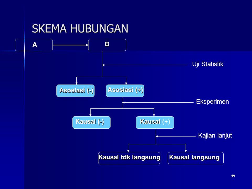 SKEMA HUBUNGAN A B Uji Statistik Asosiasi (-) Asosiasi (+) Eksperimen