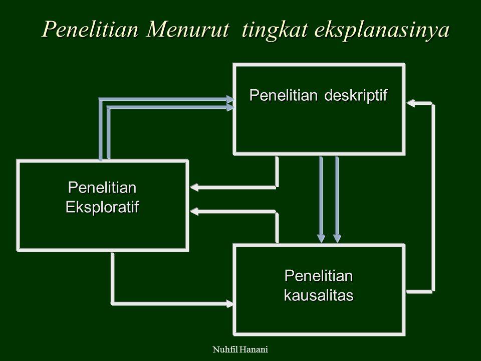 Penelitian Menurut tingkat eksplanasinya