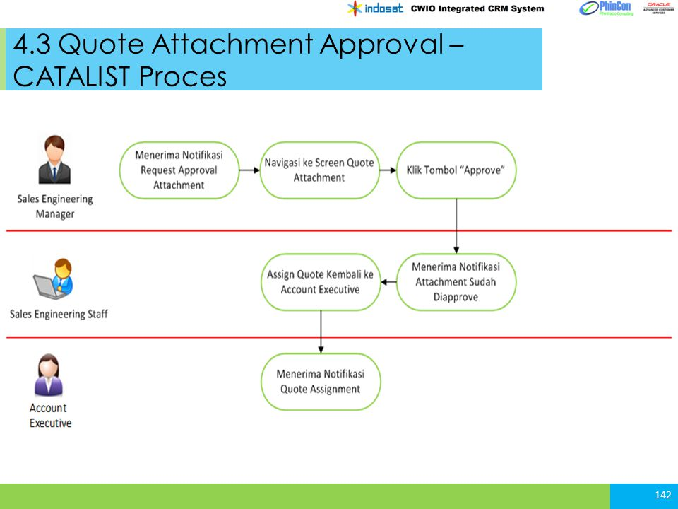 4.3 Quote Attachment Approval – CATALIST Proces