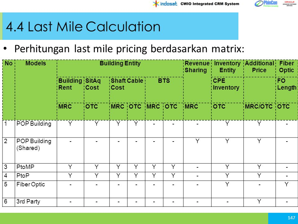 4.4 Last Mile Calculation Perhitungan last mile pricing berdasarkan matrix: No. Models. Building Entity.