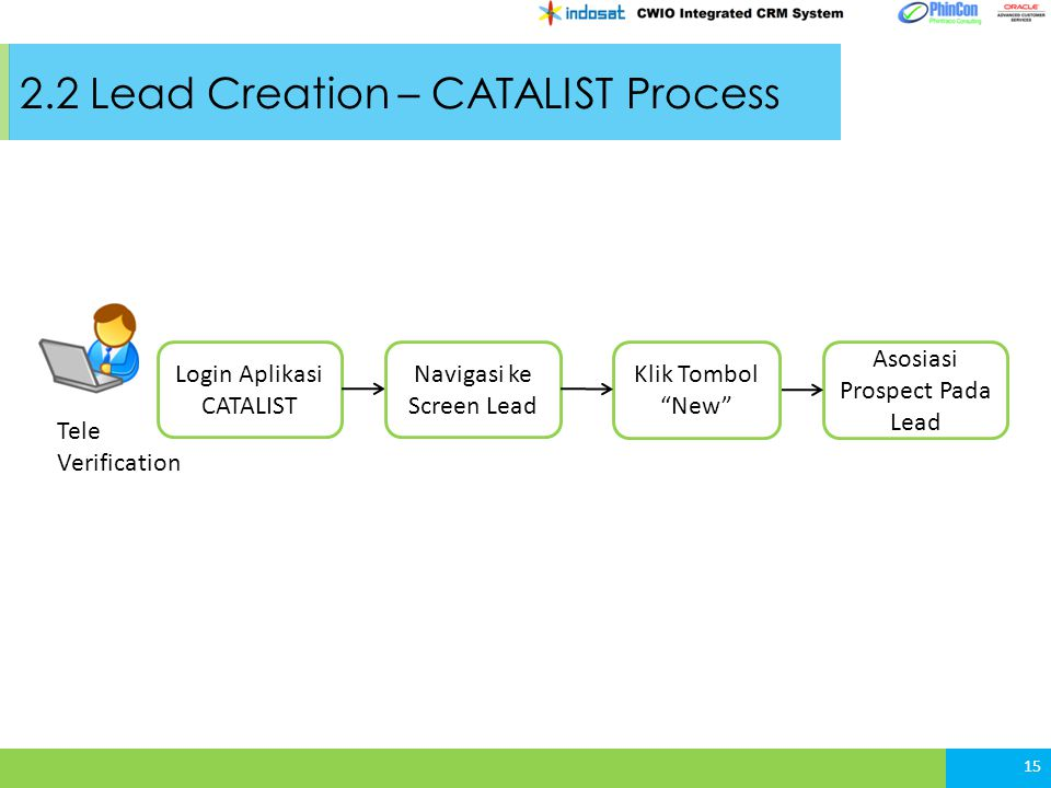 2.2 Lead Creation – CATALIST Process