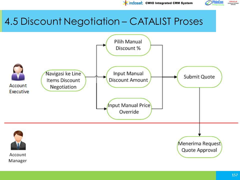 4.5 Discount Negotiation – CATALIST Proses
