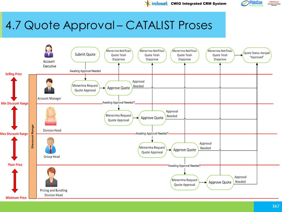 4.7 Quote Approval – CATALIST Proses