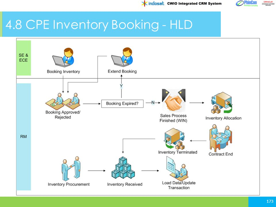 4.8 CPE Inventory Booking - HLD