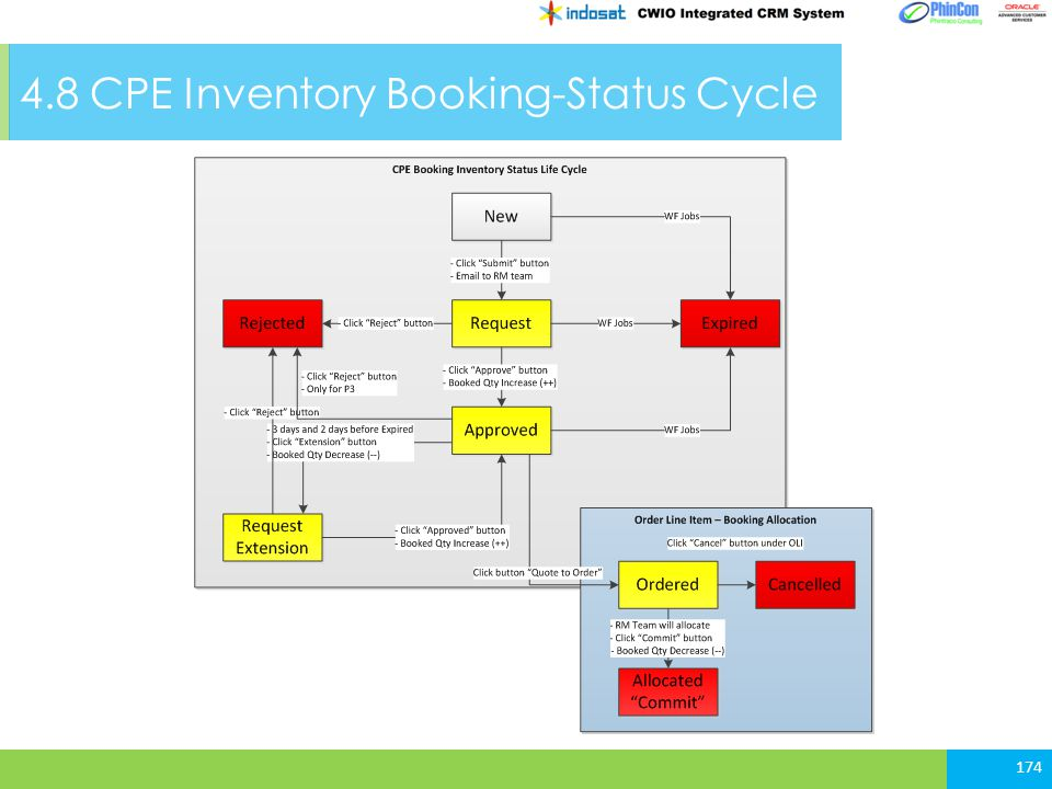4.8 CPE Inventory Booking-Status Cycle