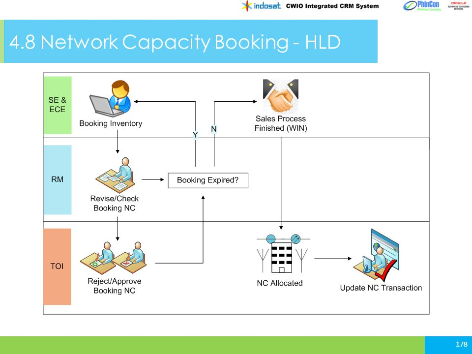 4.8 Network Capacity Booking - HLD