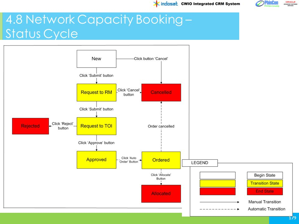 4.8 Network Capacity Booking – Status Cycle