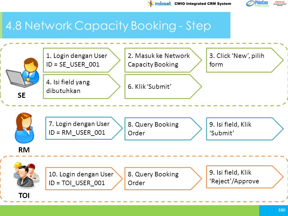 4.8 Network Capacity Booking - Step