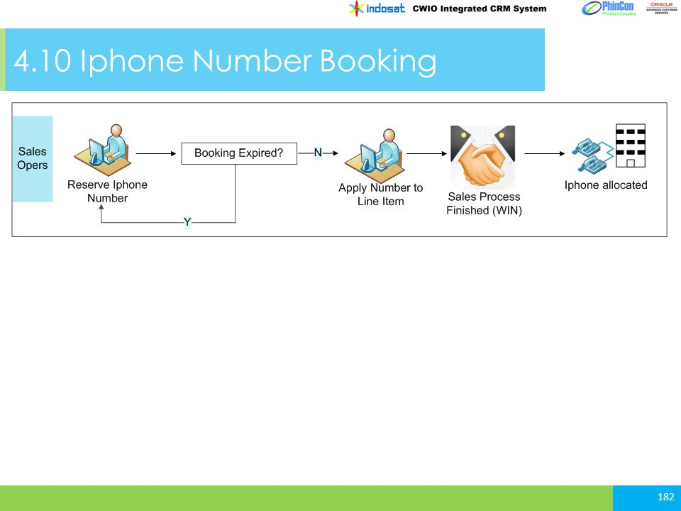 4.10 Iphone Number Booking