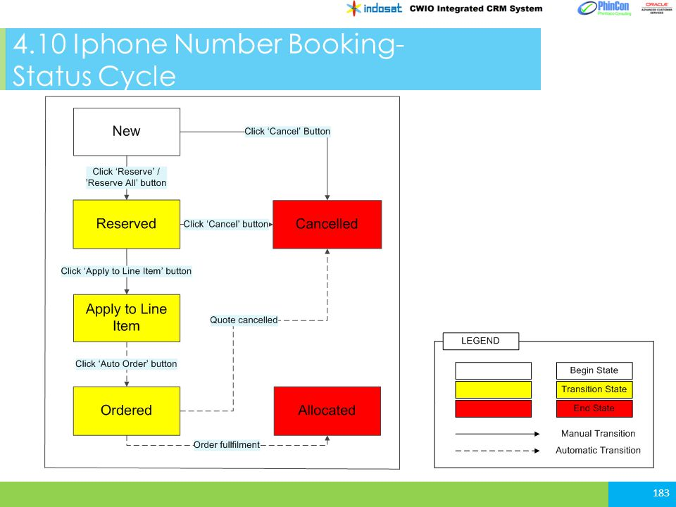 4.10 Iphone Number Booking- Status Cycle