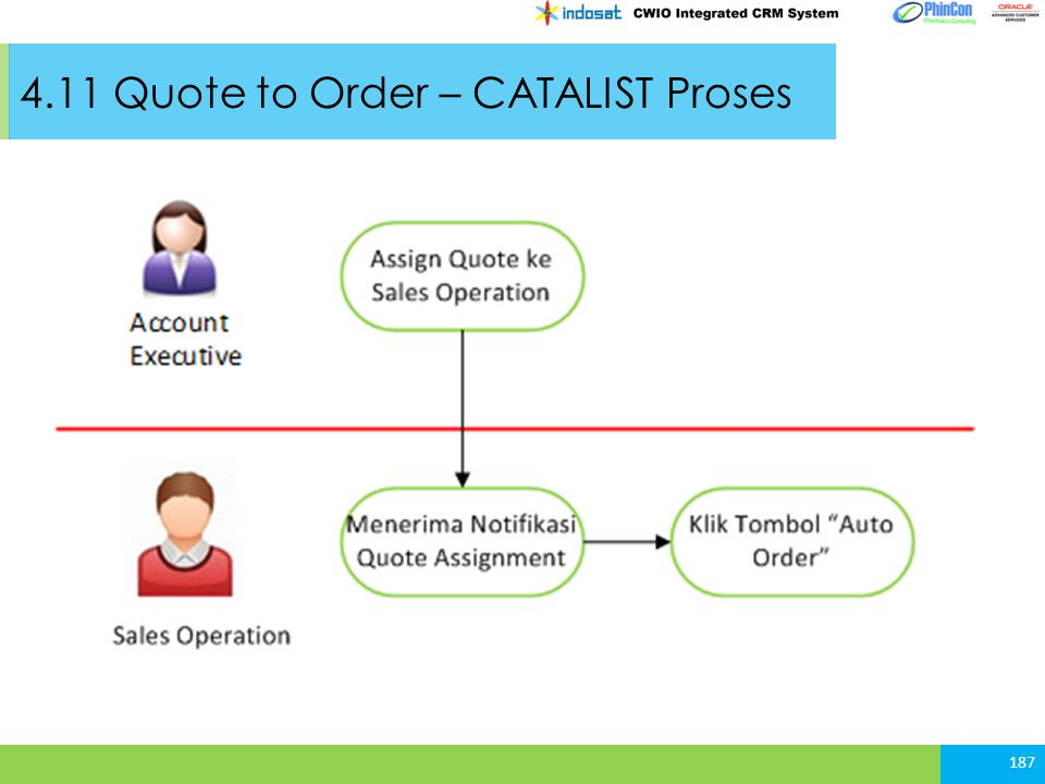 4.11 Quote to Order – CATALIST Proses