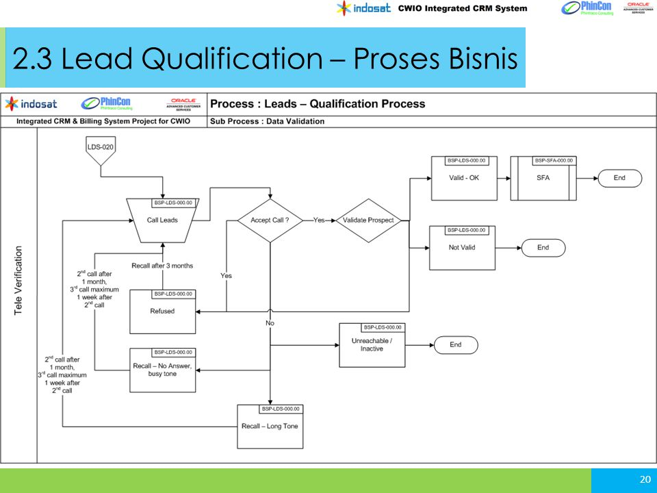 2.3 Lead Qualification – Proses Bisnis