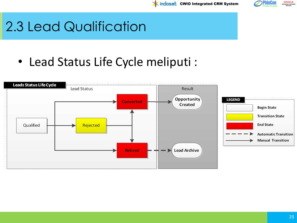 2.3 Lead Qualification Lead Status Life Cycle meliputi :