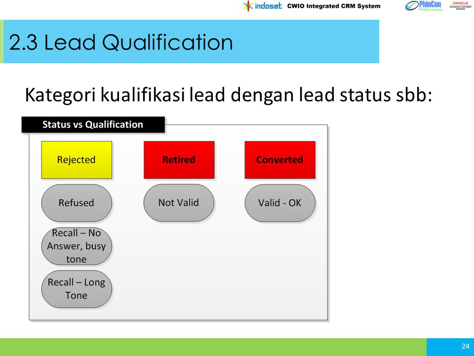 2.3 Lead Qualification Kategori kualifikasi lead dengan lead status sbb: