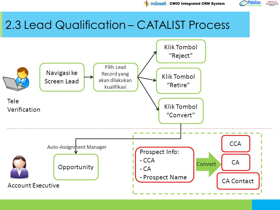 2.3 Lead Qualification – CATALIST Process