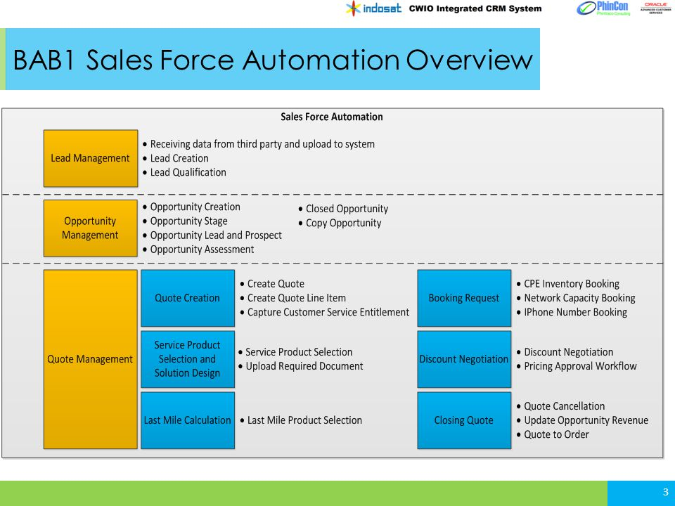 BAB1 Sales Force Automation Overview