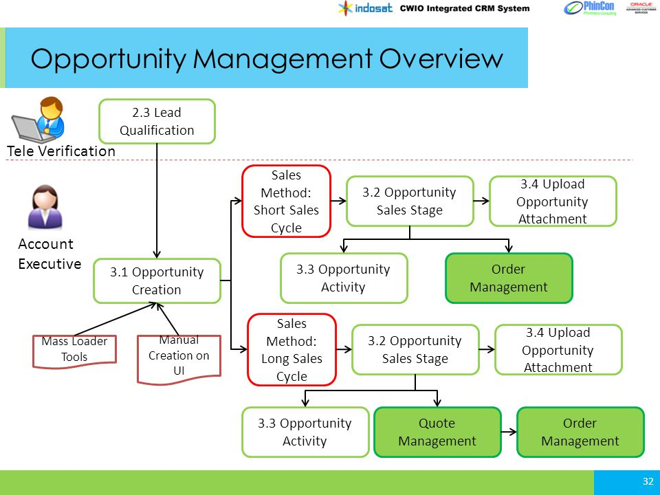 Opportunity Management Overview