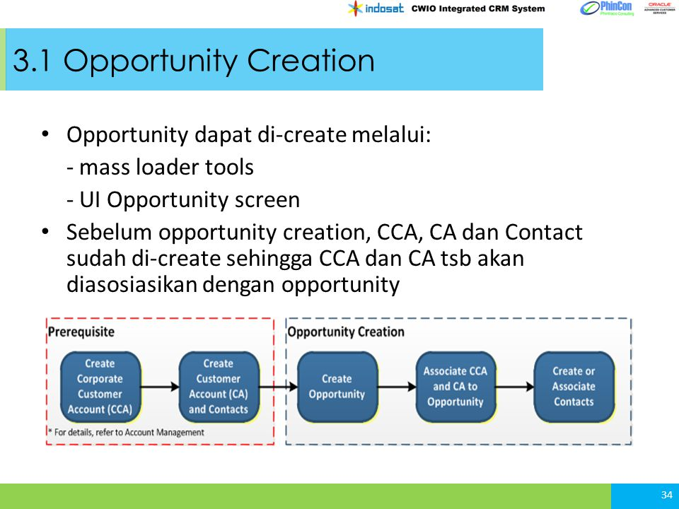3.1 Opportunity Creation Opportunity dapat di-create melalui: