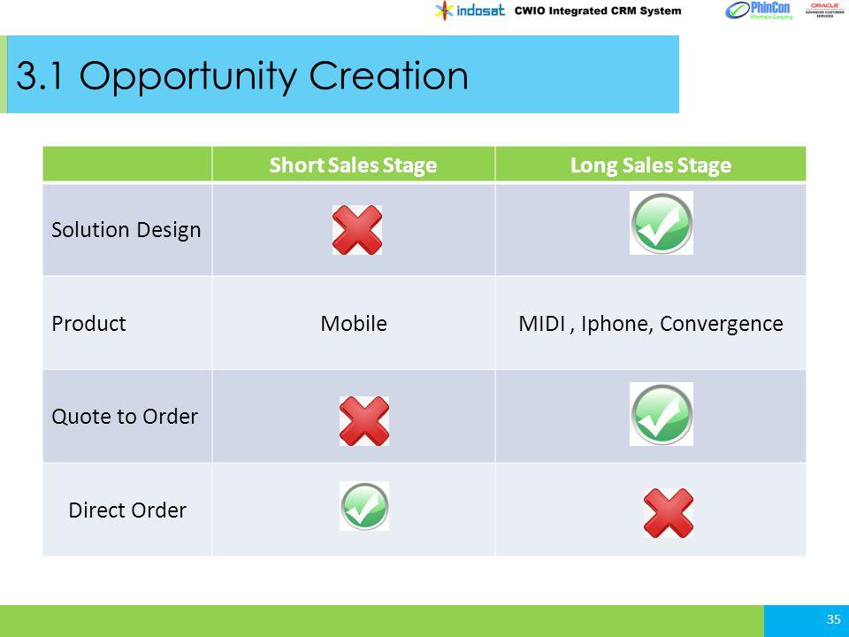 MIDI , Iphone, Convergence