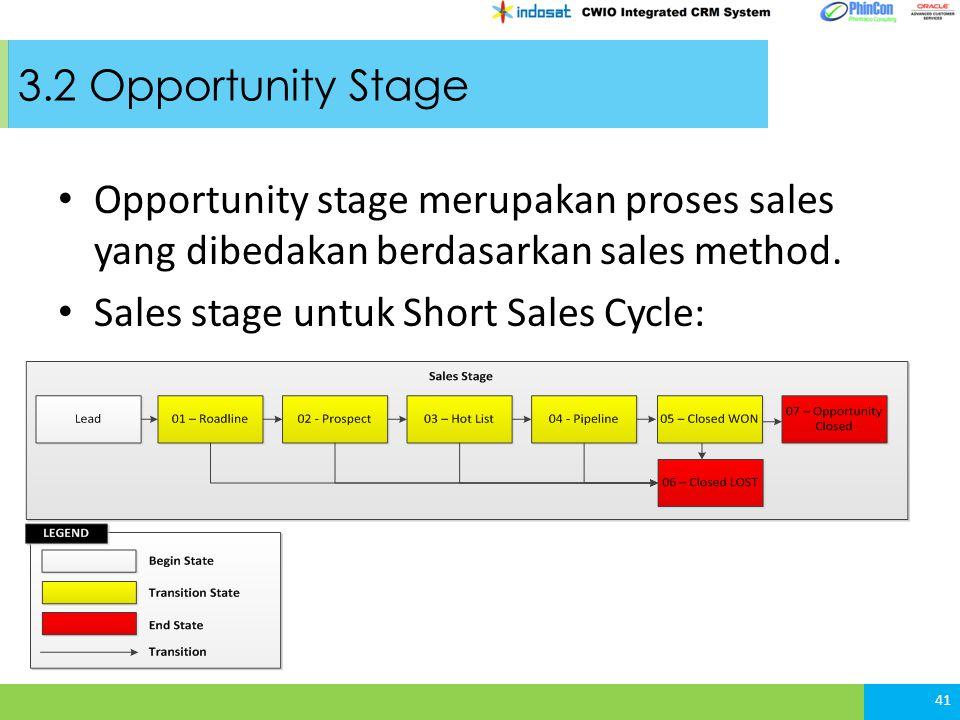 3.2 Opportunity Stage Opportunity stage merupakan proses sales yang dibedakan berdasarkan sales method.