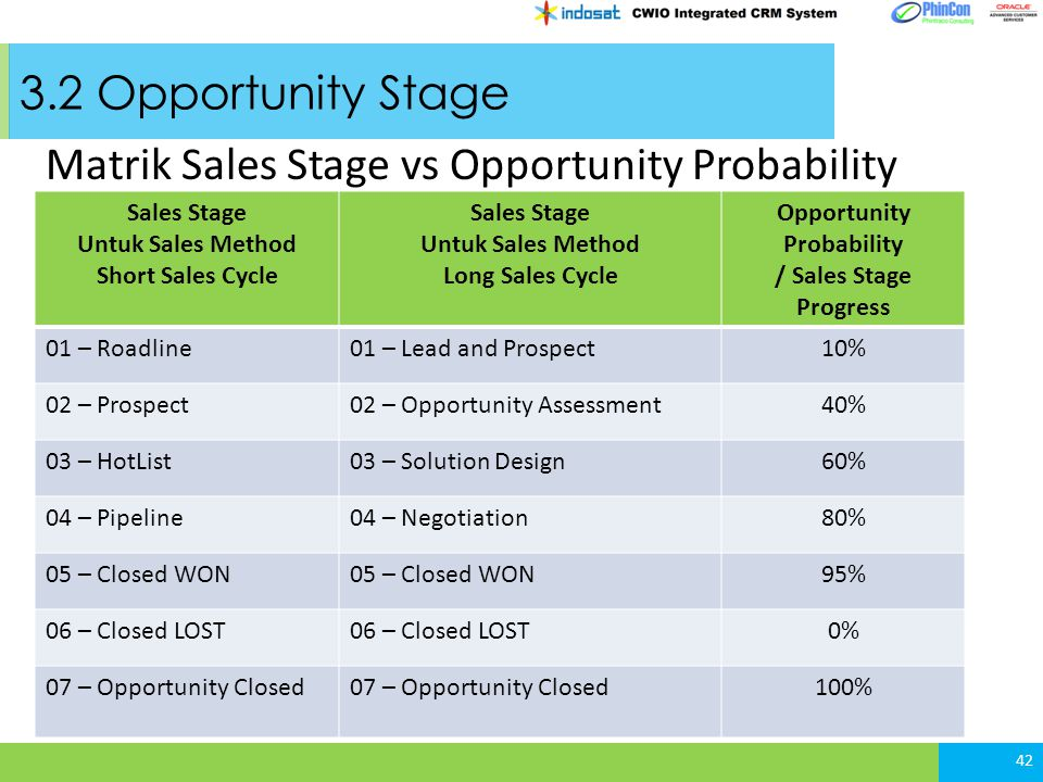 Untuk Sales Method Short Sales Cycle Opportunity Probability