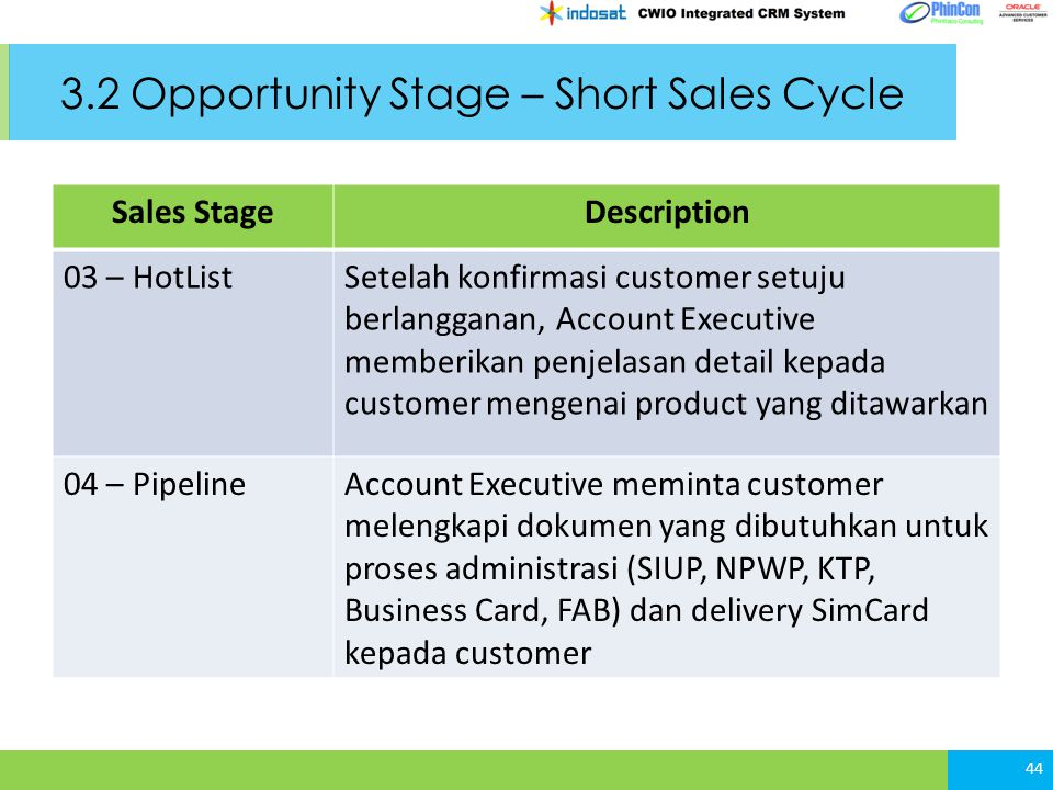 3.2 Opportunity Stage – Short Sales Cycle