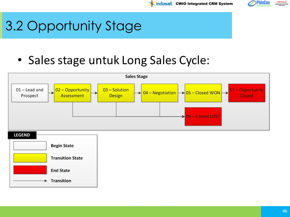 3.2 Opportunity Stage Sales stage untuk Long Sales Cycle: