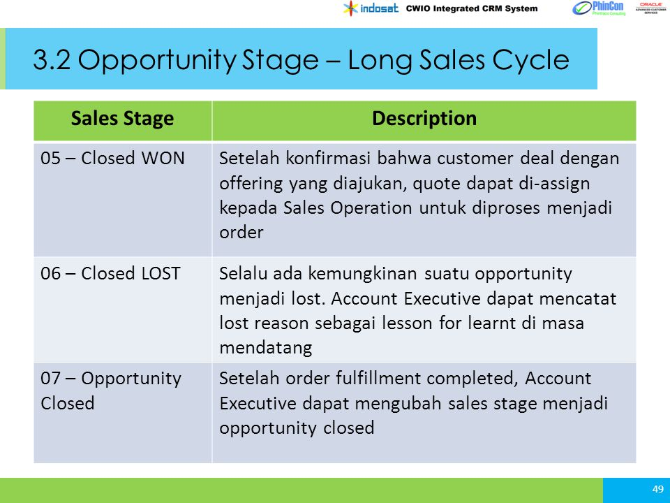 3.2 Opportunity Stage – Long Sales Cycle